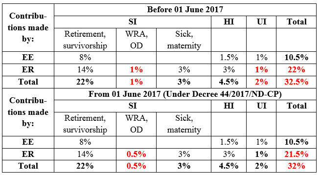 "table summarizing contributions of social insurance (""SI""), health insurance (""HI"") and unemployment insurance"
